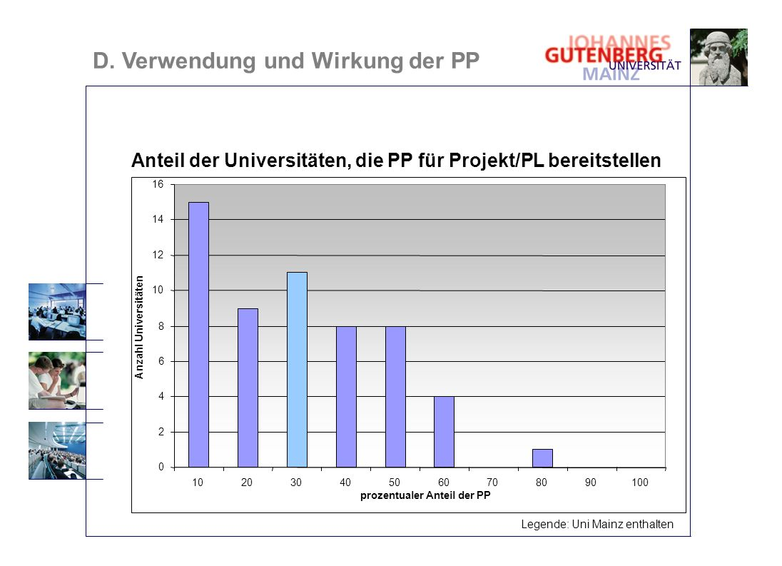 D. Verwendung und Wirkung der PP