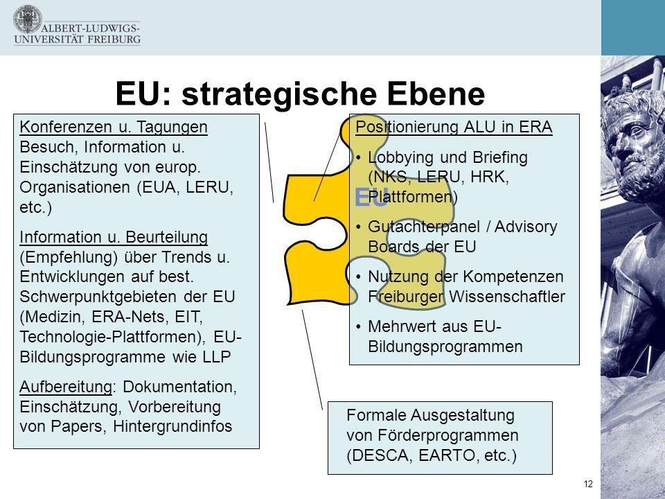 EU: strategische Ebene