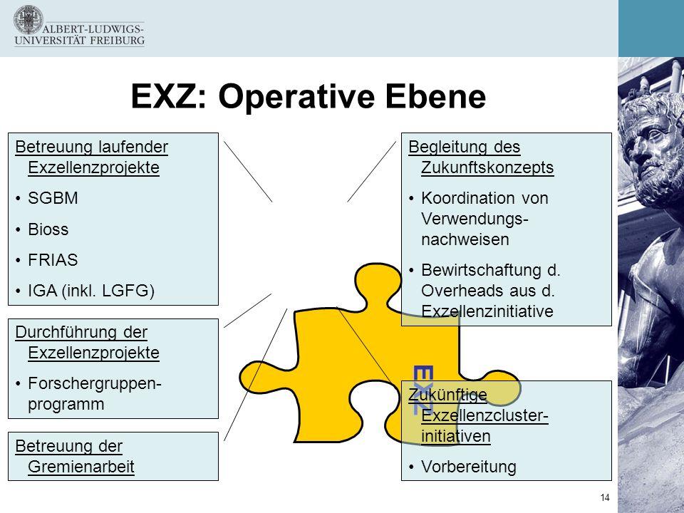 EXZ: Operative Ebene EXZ Betreuung laufender Exzellenzprojekte SGBM