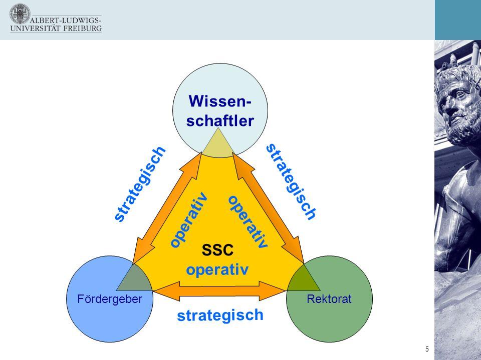 Wissen- schaftler strategisch strategisch SSC operativ operativ