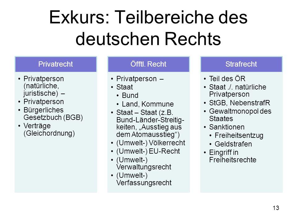 Exkurs: Teilbereiche des deutschen Rechts
