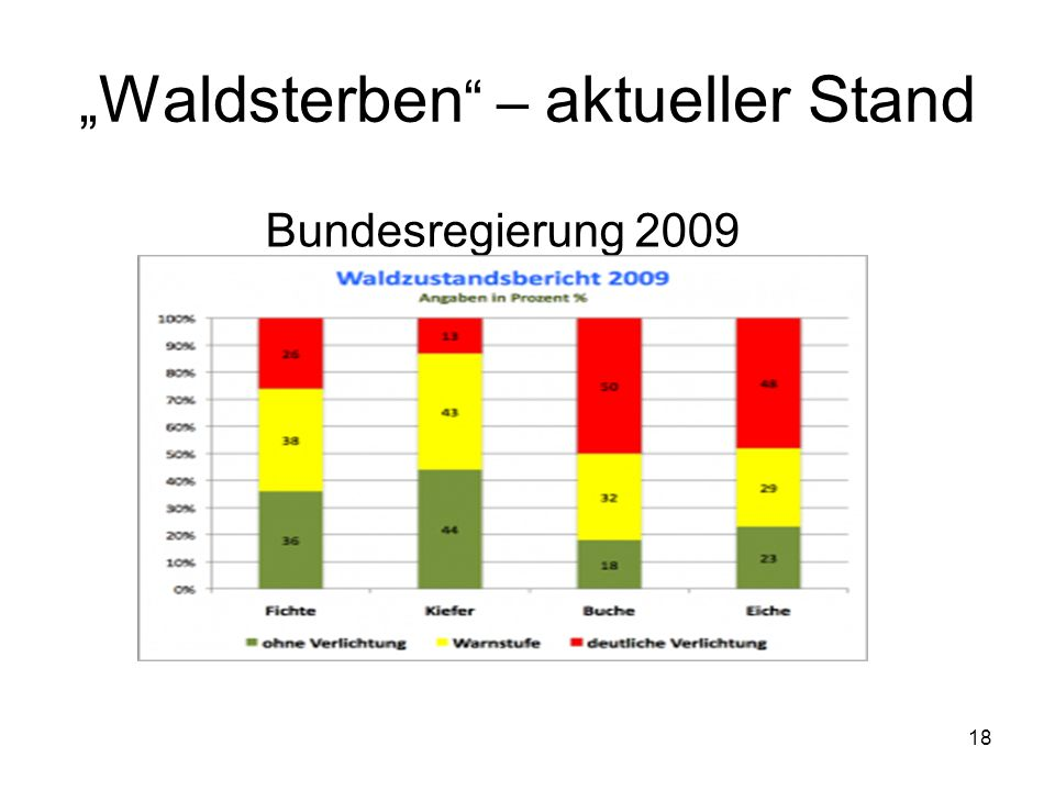 """""""Waldsterben – aktueller Stand"""