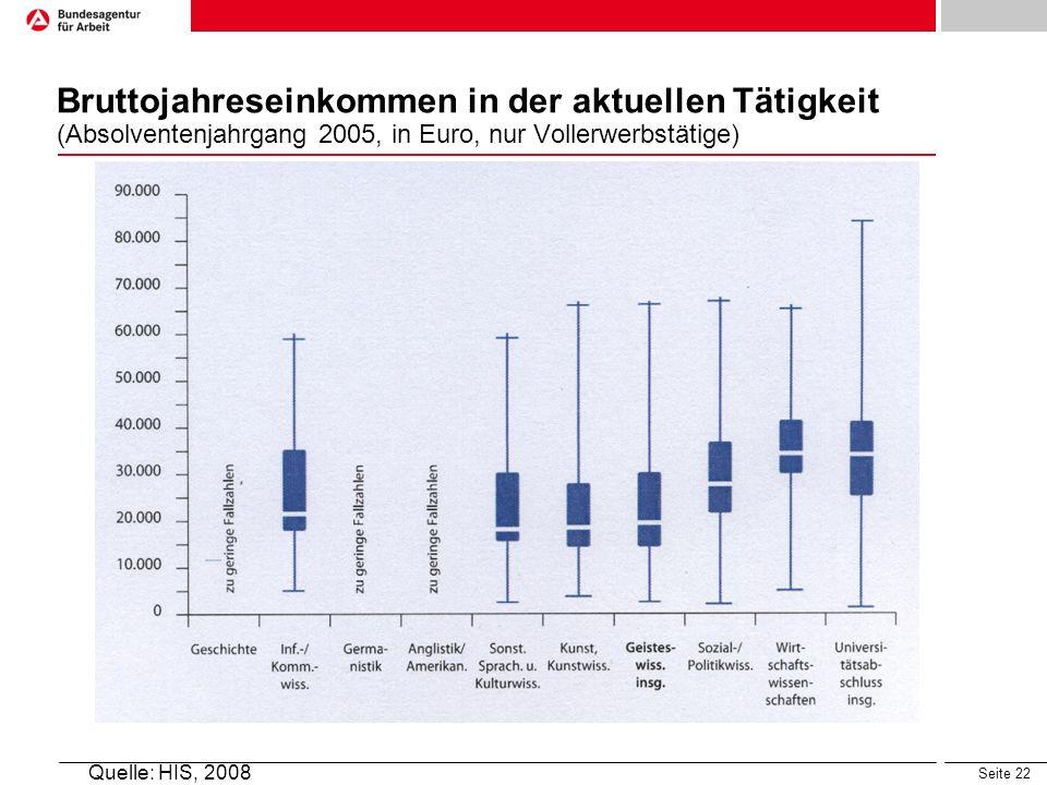 Bruttojahreseinkommen in der aktuellen Tätigkeit (Absolventenjahrgang 2005, in Euro, nur Vollerwerbstätige)