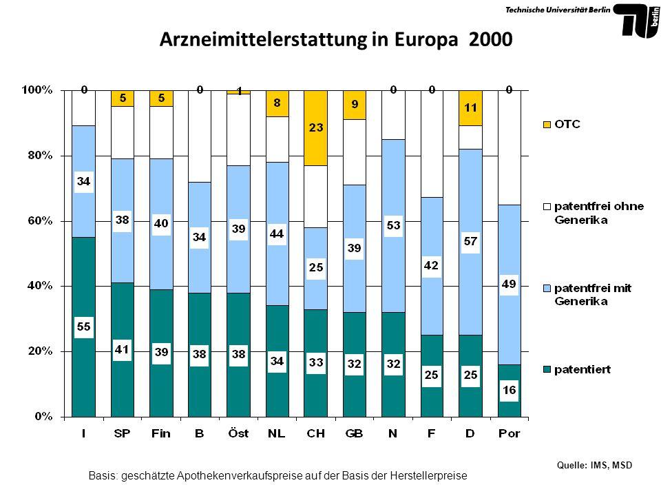 Arzneimittelerstattung in Europa 2000