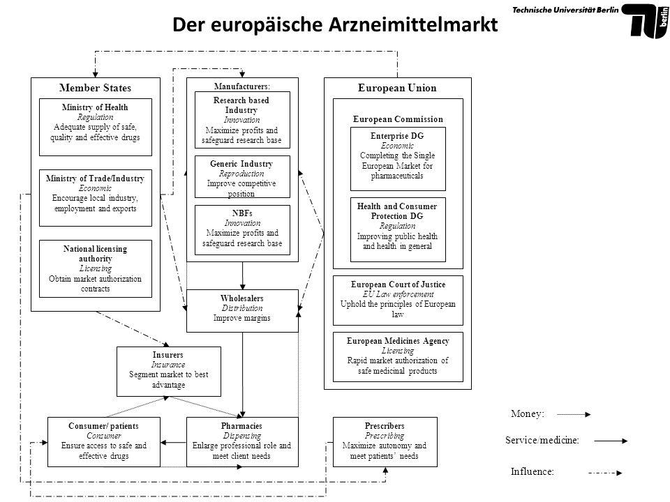 Der europäische Arzneimittelmarkt