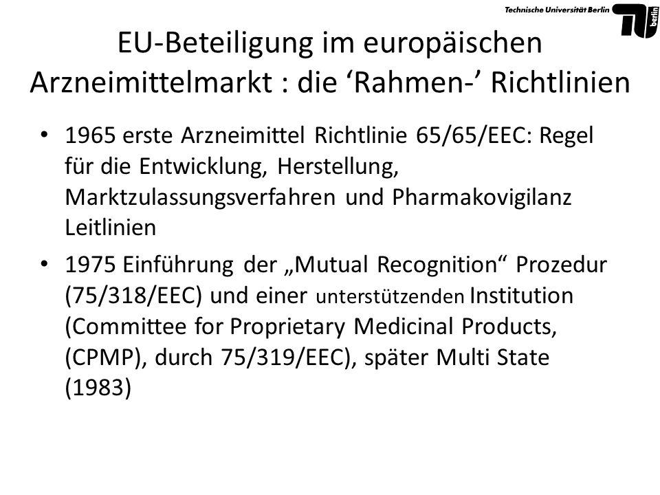 EU-Beteiligung im europäischen Arzneimittelmarkt : die 'Rahmen-' Richtlinien