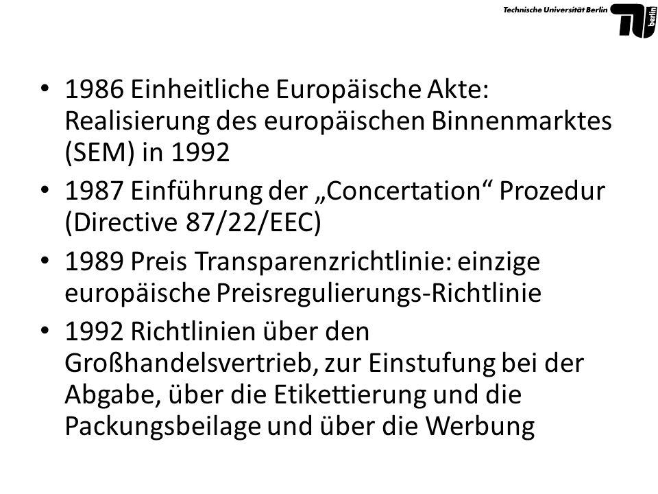 1986 Einheitliche Europäische Akte: Realisierung des europäischen Binnenmarktes (SEM) in 1992