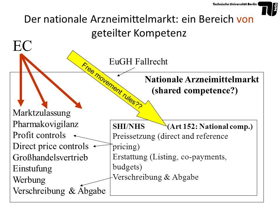 Der nationale Arzneimittelmarkt: ein Bereich von geteilter Kompetenz