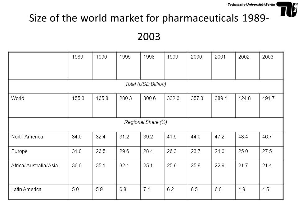 Size of the world market for pharmaceuticals 1989-2003