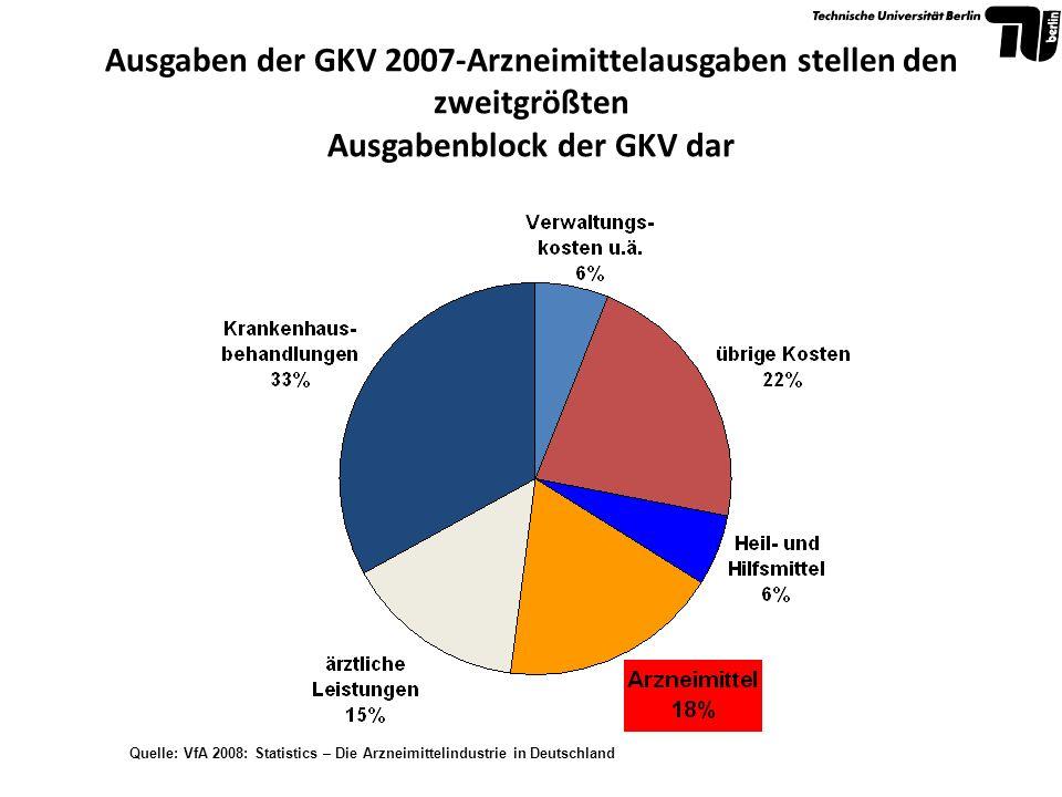 Ausgaben der GKV 2007-Arzneimittelausgaben stellen den zweitgrößten Ausgabenblock der GKV dar