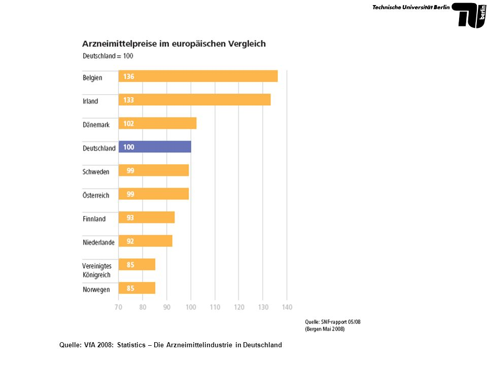 Quelle: VfA 2008: Statistics – Die Arzneimittelindustrie in Deutschland