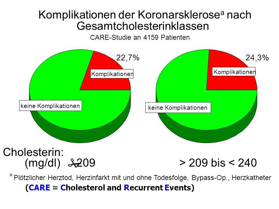 # Komplikationen der Koronarsklerosea nach Gesamtcholesterinklassen
