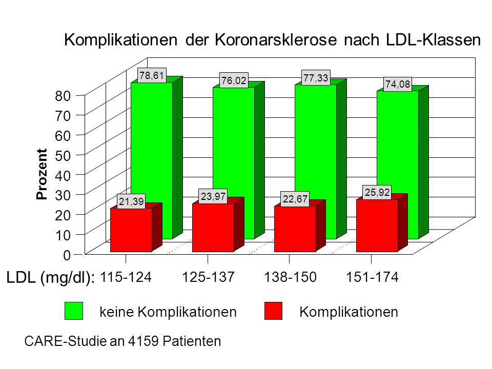 Komplikationen der Koronarsklerose nach LDL-Klassen