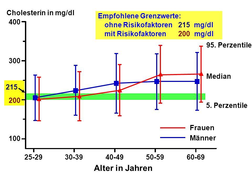 Alter in Jahren Frauen Männer Cholesterin in mg/dl