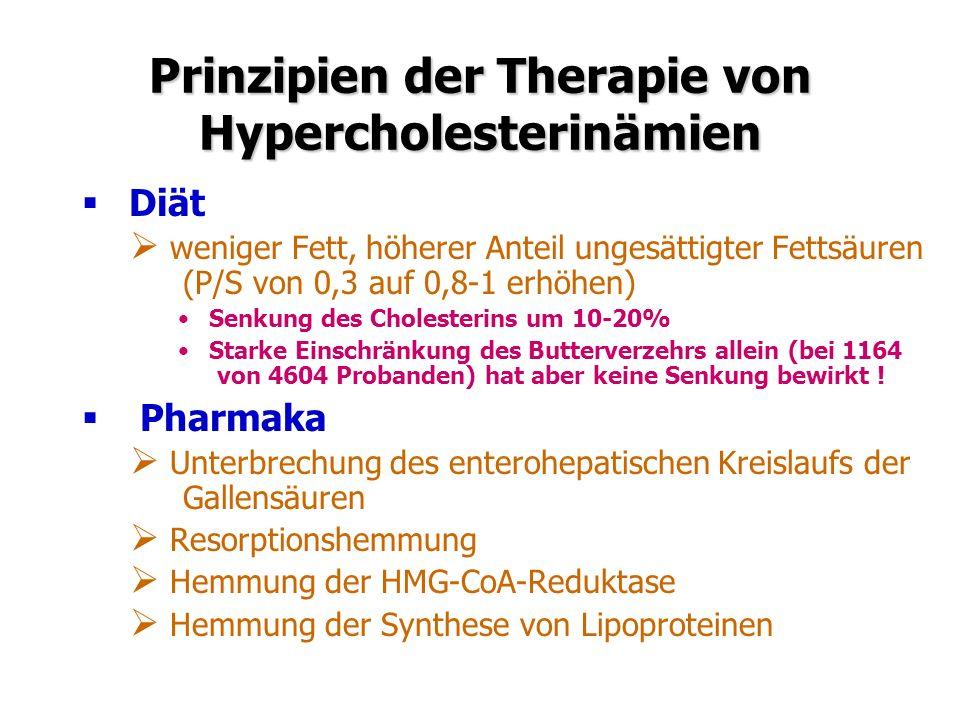 Prinzipien der Therapie von Hypercholesterinämien