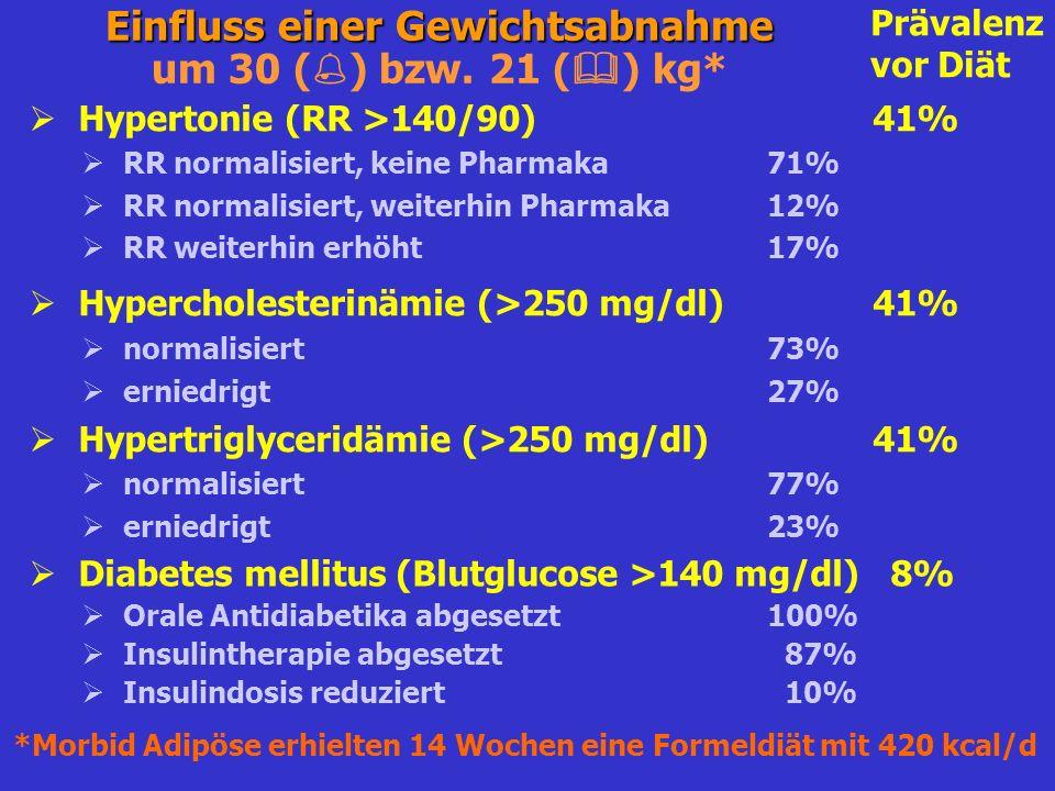 Einfluss einer Gewichtsabnahme um 30 () bzw. 21 () kg*