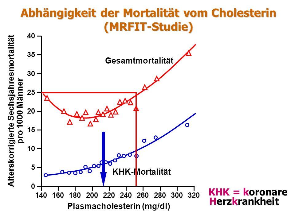 Abhängigkeit der Mortalität vom Cholesterin (MRFIT-Studie)