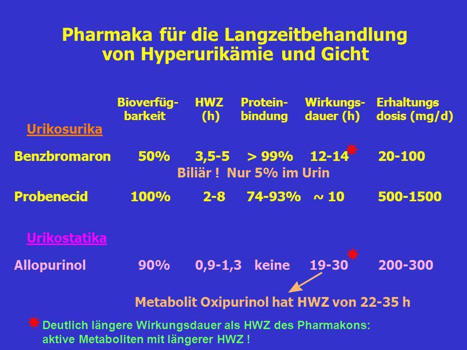 Pharmaka für die Langzeitbehandlung von Hyperurikämie und Gicht