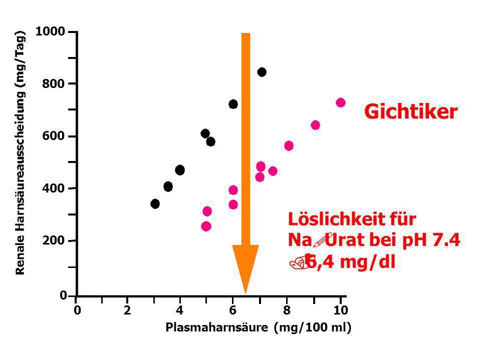 Gichtiker ! . Löslichkeit für Na Urat bei pH 7.4 6,4 mg/dl 1000 800