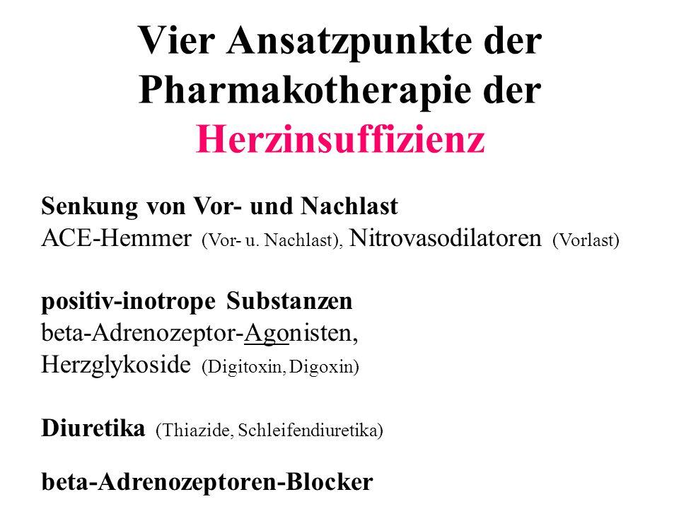 Vier Ansatzpunkte der Pharmakotherapie der Herzinsuffizienz