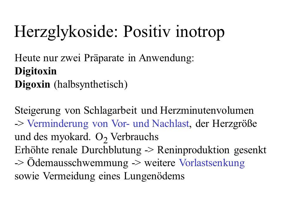 Herzglykoside: Positiv inotrop