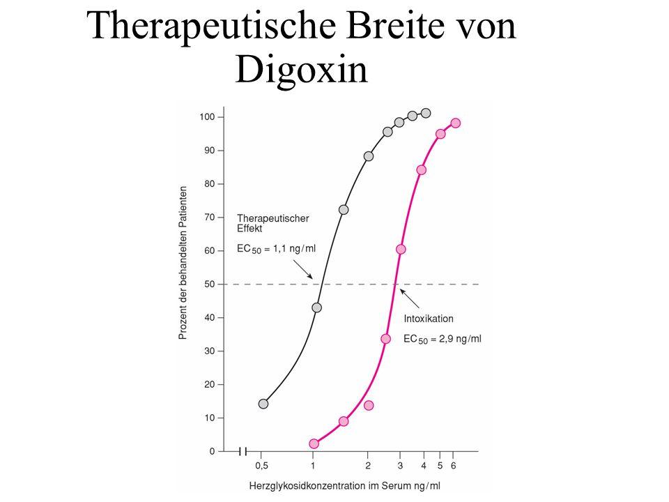 Therapeutische Breite von Digoxin