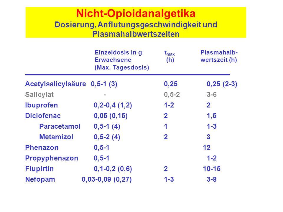 Nicht-Opioidanalgetika Dosierung, Anflutungsgeschwindigkeit und Plasmahalbwertszeiten