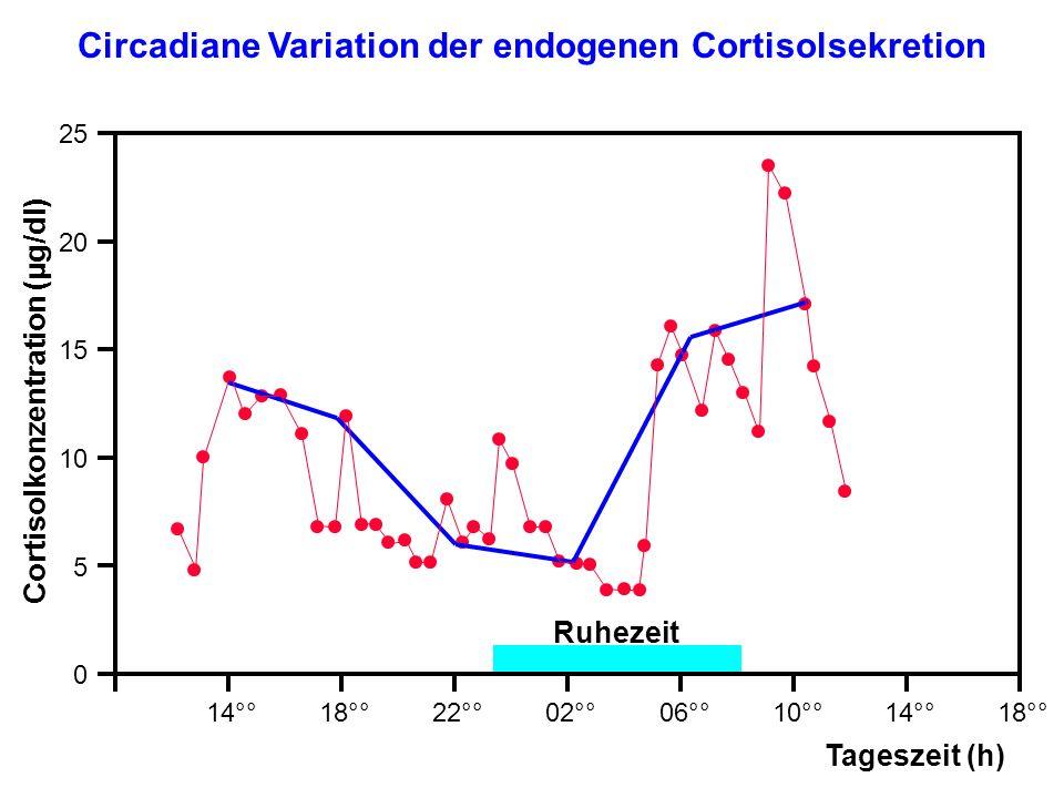 Circadiane Variation der endogenen Cortisolsekretion