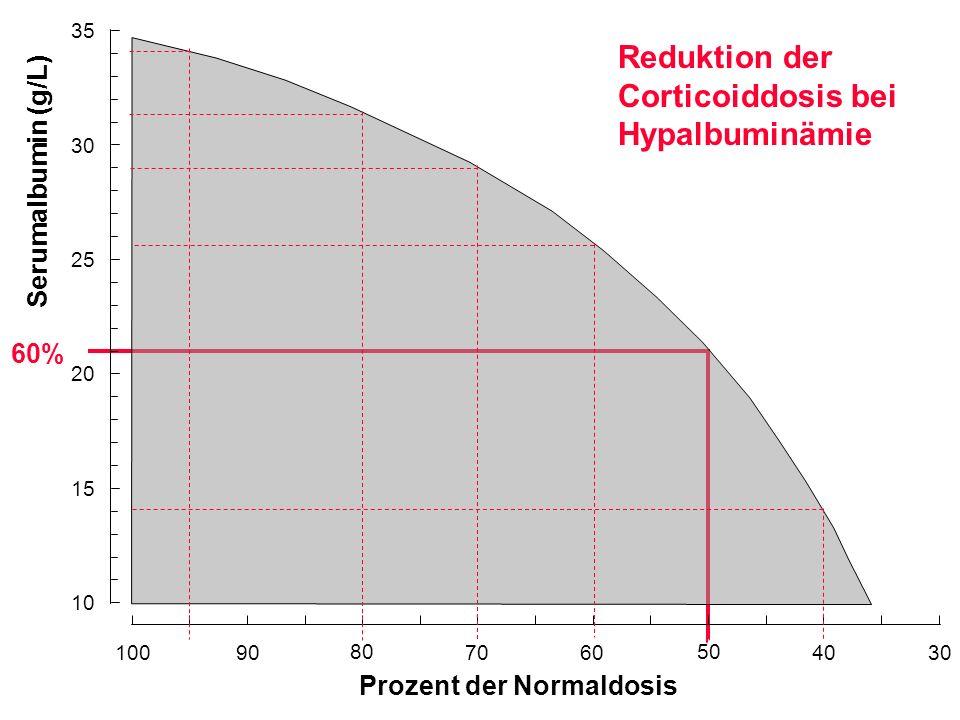 Reduktion der Corticoiddosis bei Hypalbuminämie