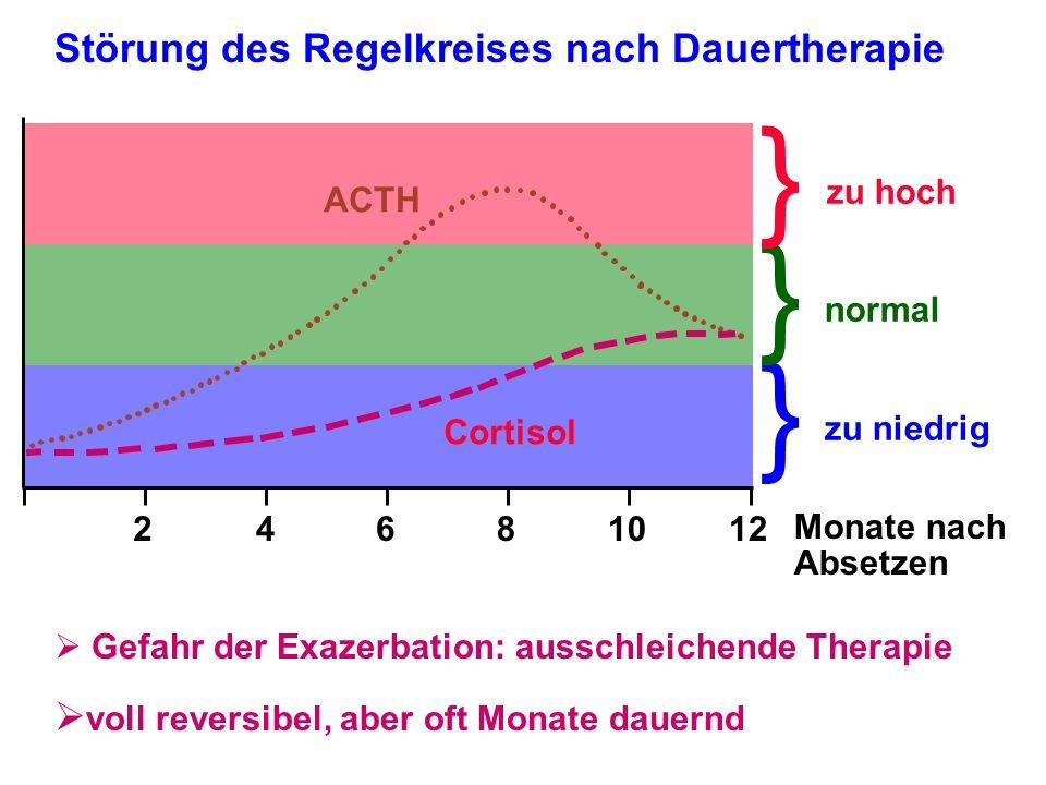 } } } Störung des Regelkreises nach Dauertherapie
