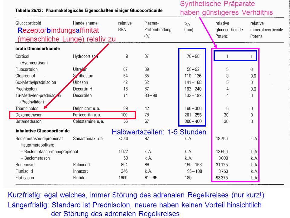 Synthetische Präparate haben günstigeres Verhältnis