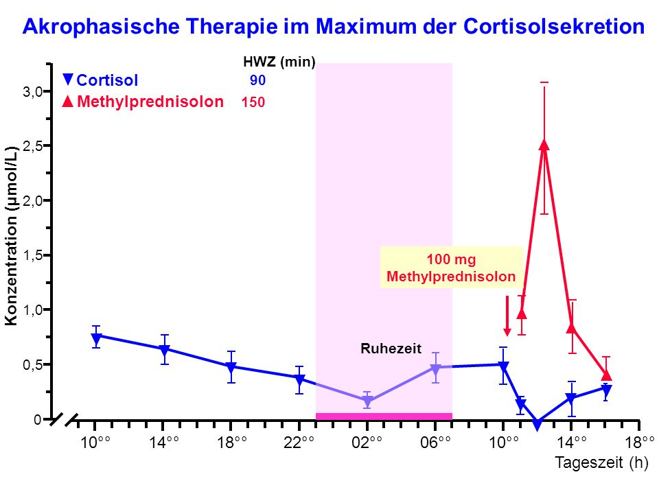Akrophasische Therapie im Maximum der Cortisolsekretion