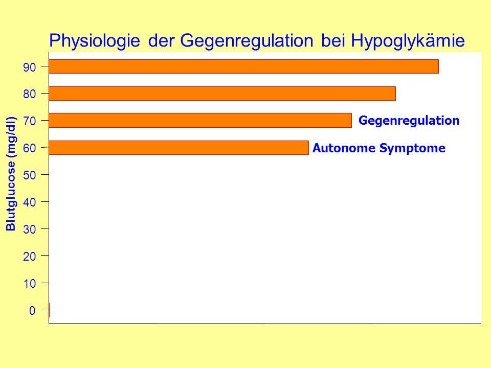 Physiologie der Gegenregulation bei Hypoglykämie