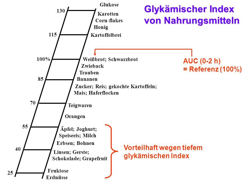 Glykämischer Index von Nahrungsmitteln