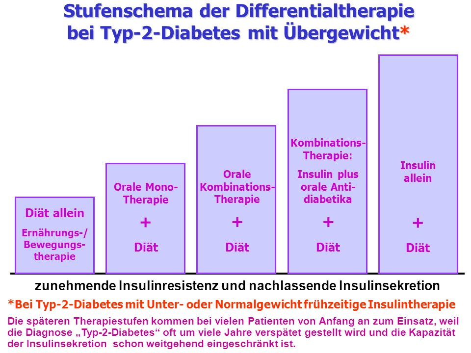 Stufenschema der Differentialtherapie