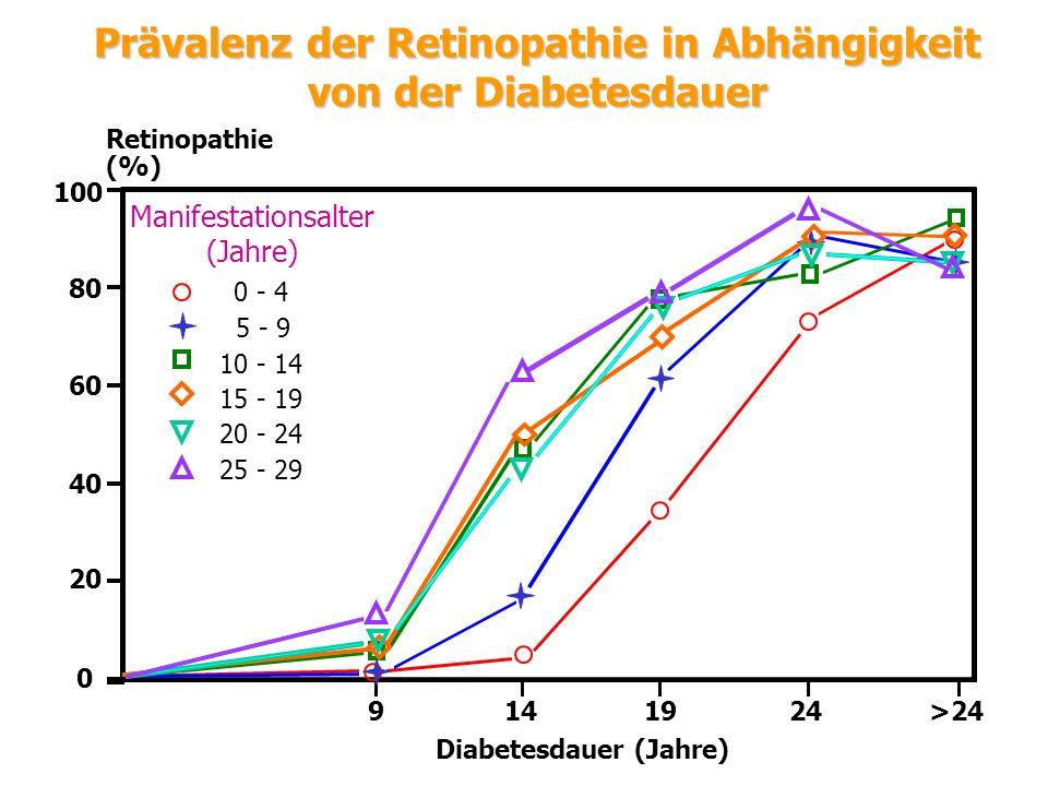 Prävalenz der Retinopathie in Abhängigkeit von der Diabetesdauer