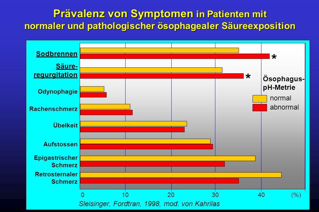 * * Prävalenz von Symptomen in Patienten mit