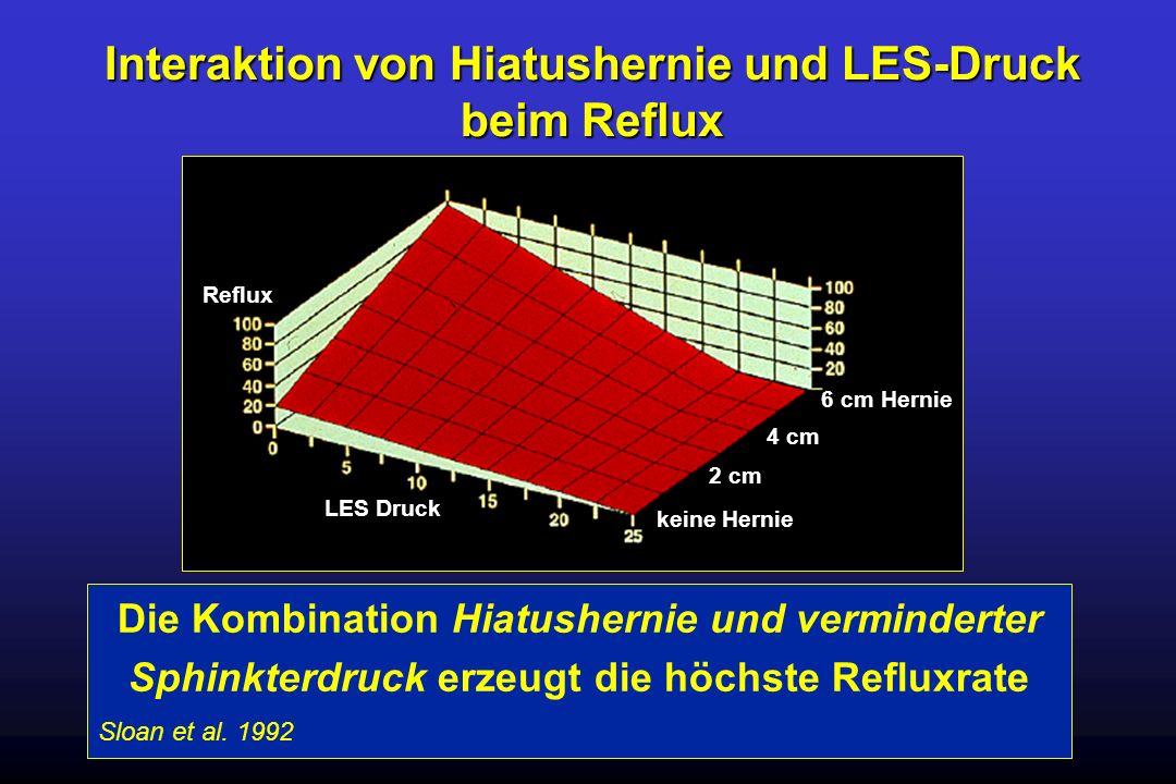 Interaktion von Hiatushernie und LES-Druck