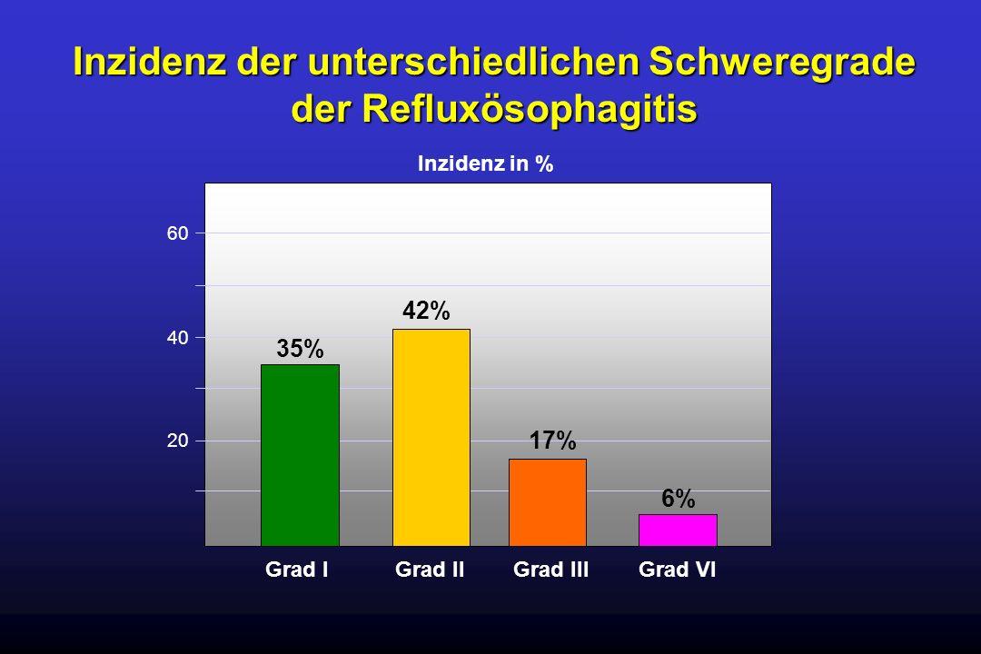 Inzidenz der unterschiedlichen Schweregrade der Refluxösophagitis