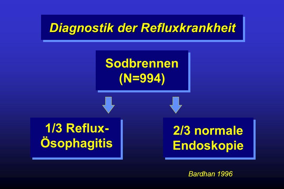 Sodbrennen (N=994) 1/3 Reflux- Ösophagitis 2/3 normale Endoskopie