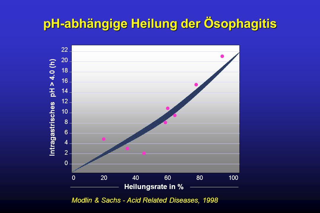 pH-abhängige Heilung der Ösophagitis