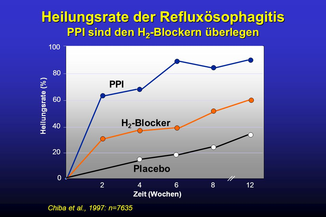 Heilungsrate der Refluxösophagitis PPI sind den H2-Blockern überlegen