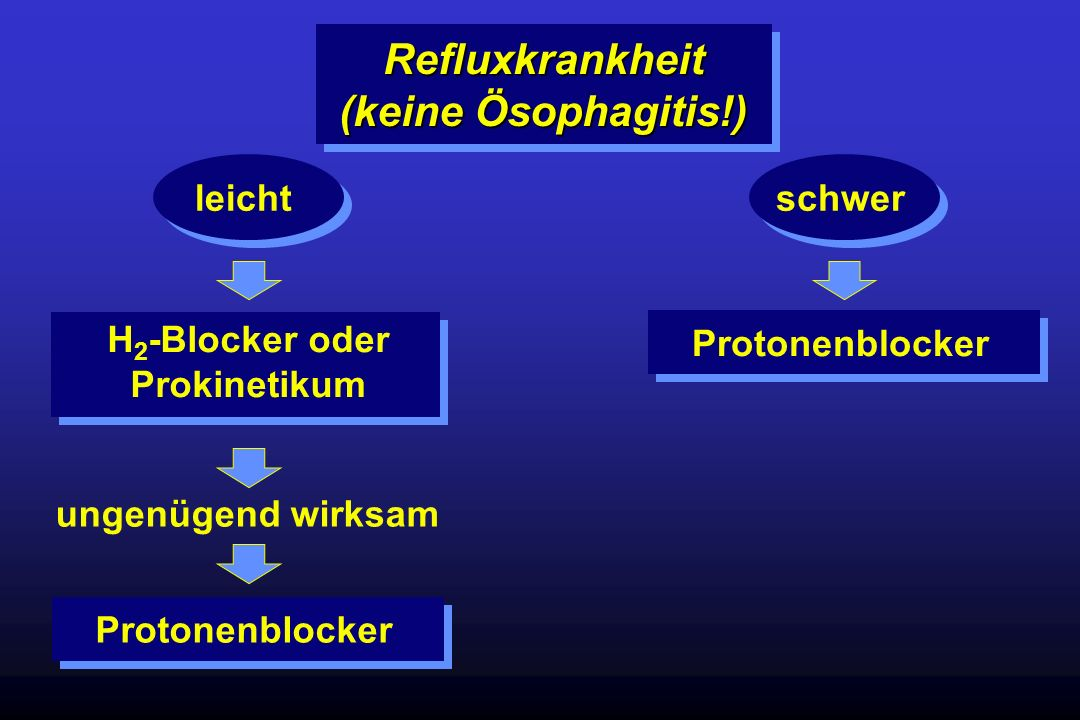 Refluxkrankheit (keine Ösophagitis!)