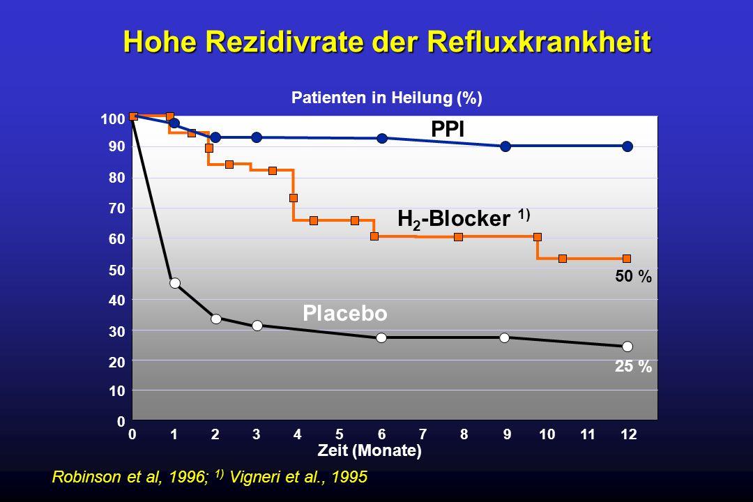 Hohe Rezidivrate der Refluxkrankheit Patienten in Heilung (%)