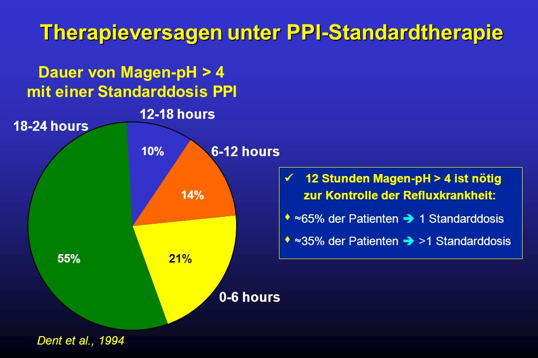 Therapieversagen unter PPI-Standardtherapie