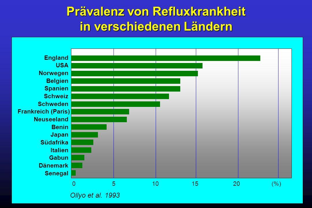 Prävalenz von Refluxkrankheit in verschiedenen Ländern