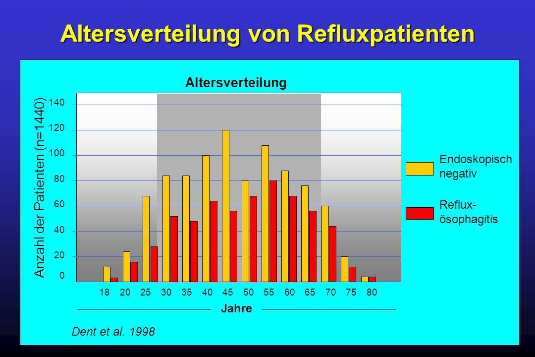 Altersverteilung von Refluxpatienten