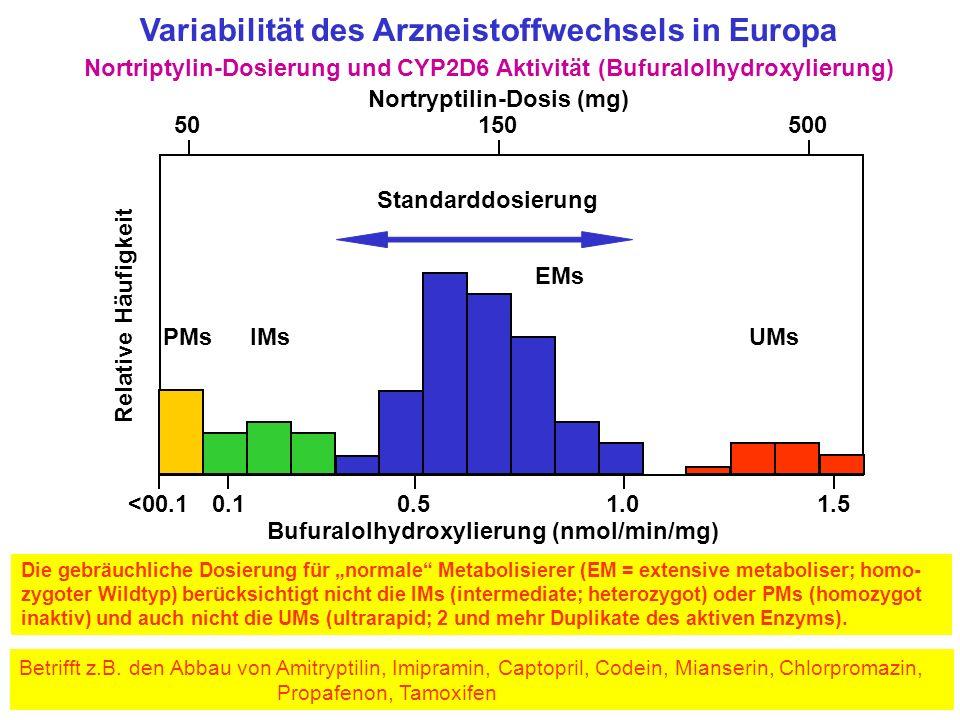 Variabilität des Arzneistoffwechsels in Europa