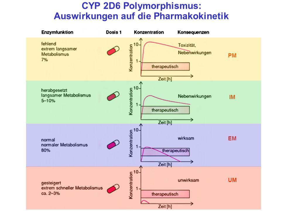 CYP 2D6 Polymorphismus: Auswirkungen auf die Pharmakokinetik