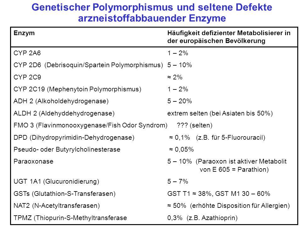 Genetischer Polymorphismus und seltene Defekte arzneistoffabbauender Enzyme